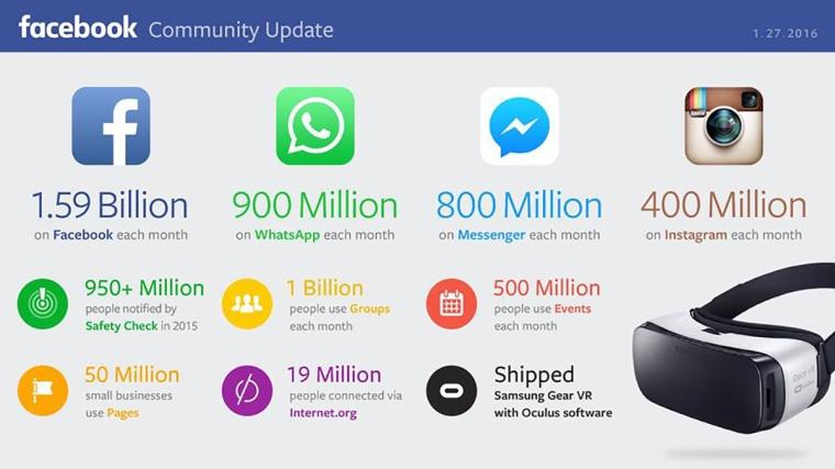 Facebook Dati